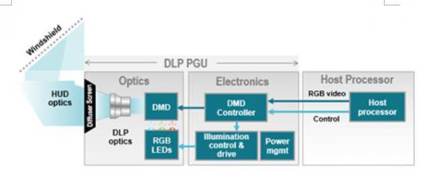 基于DLP技术的HUD架构示例