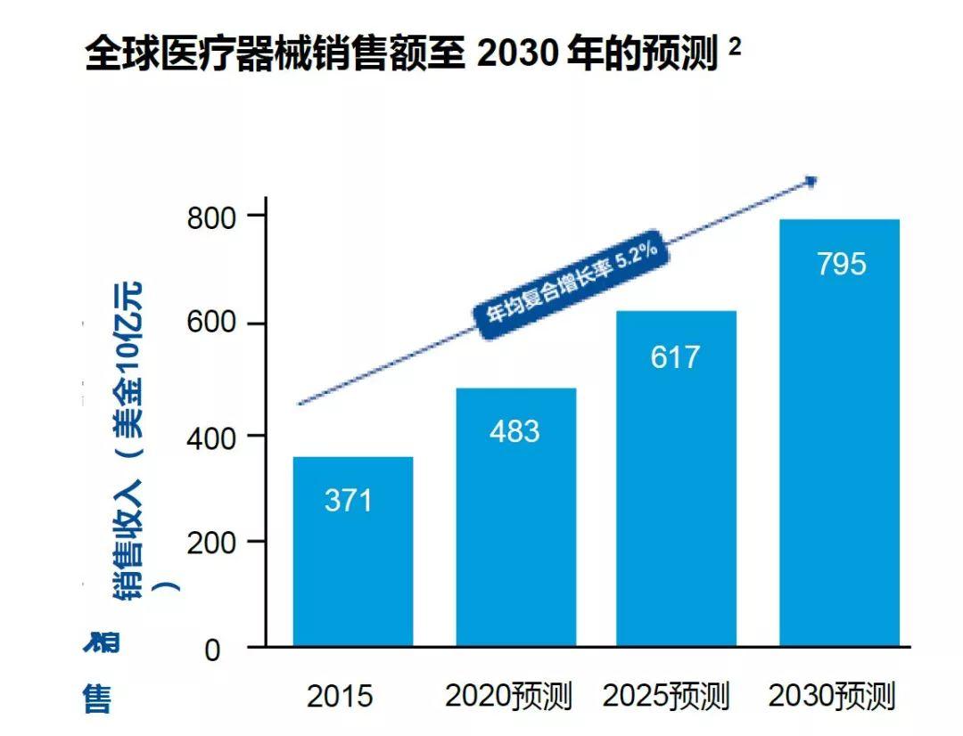 8000亿美元市场前景 医疗器械行业浮现三大布局良机