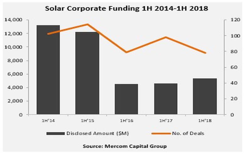 2018上半年全球太阳能行业企业融资同比增长15%