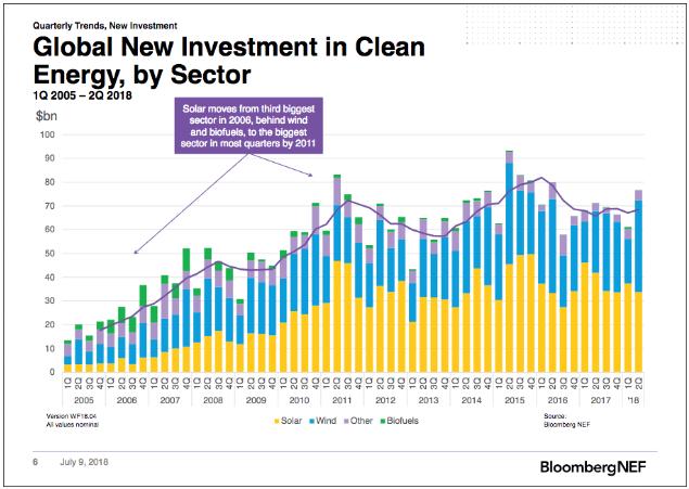 组价价格预计降至24.4美分/瓦 全球太阳能投资预计减少19%