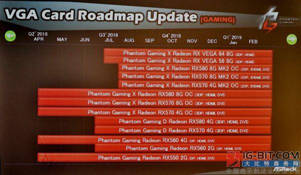 华擎:2019年3月前没有新的AMD显卡
