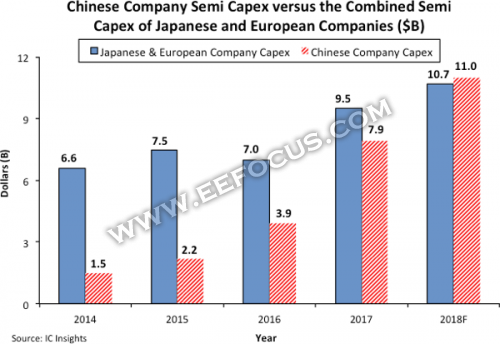IC Insights: Expenditure of capital of Chinese semiconductor industry predicted to will surmount Europe and Japan 2018