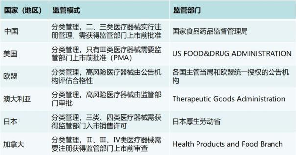 从审批到监管 中国医疗器械法规体系有何变化?