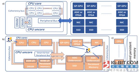 利用RISC-V和内存结构实现开放式计算