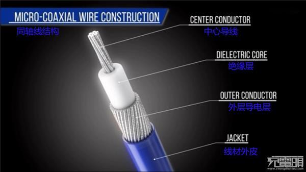 金属网可屏蔽外层的电磁干扰