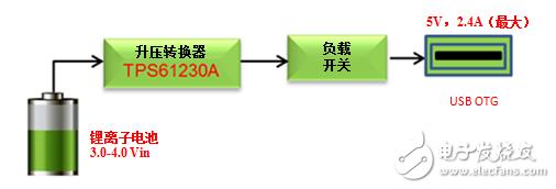 USB OTG Vbus电源框图