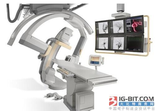 医疗器械行业长期化趋势分析