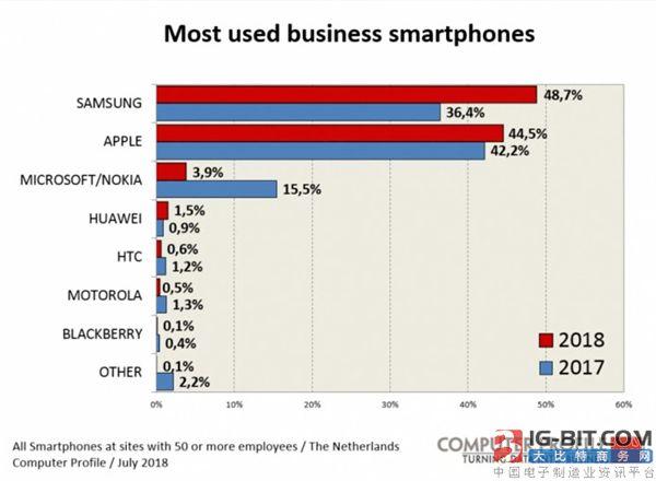 国外一份商务人士最爱用手机排名