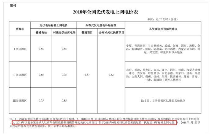 571文件仅限地面电站 分布式光伏政策仍需等待