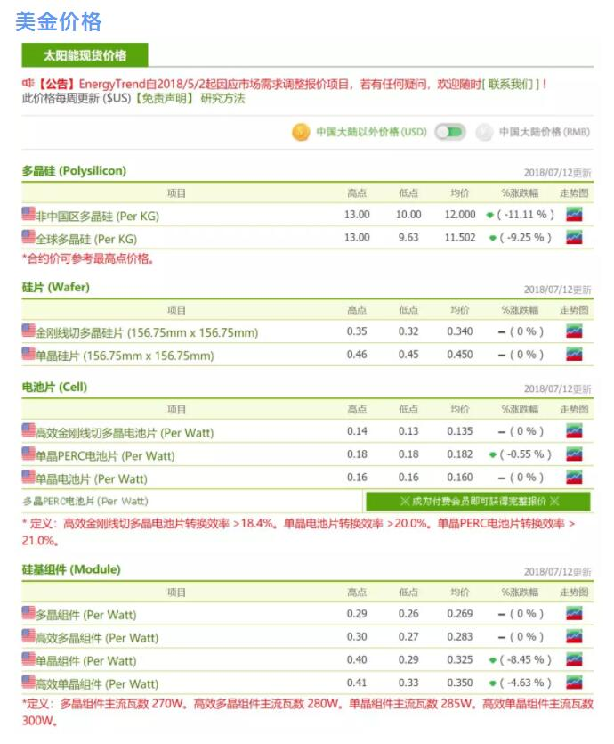 光伏市场整体供需进入稳定期 中国市场波动蔓延至海外