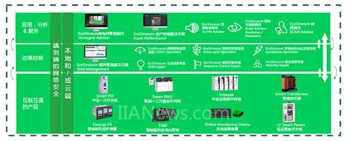 施耐德电气EcoStruxure Grid全新升级