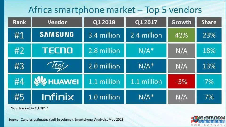 巨头带动下,非洲市场将成手机销量引擎?