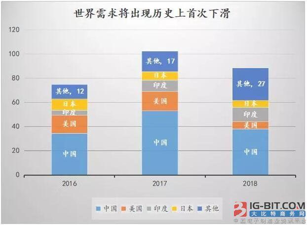 2018年光伏新增装机或近40GW 2019年才是需求的真空期