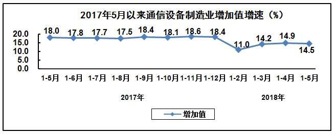 前5月我国通信设备制造业出口交货值同比增长15%