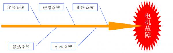 FOTRIC热像仪对电机系统检测