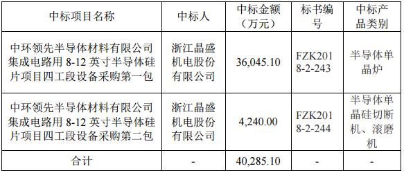 晶盛机电:4亿半导体订单落地