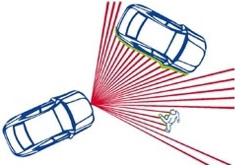 汽车LiDAR系统智慧之眼:探测器怎么选?