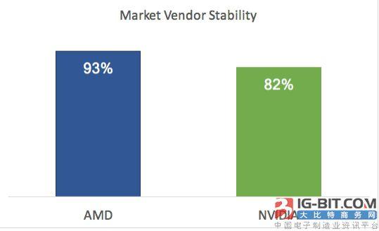 独立机构高压测试:AMD显卡驱动稳定性比NVIDIA更高