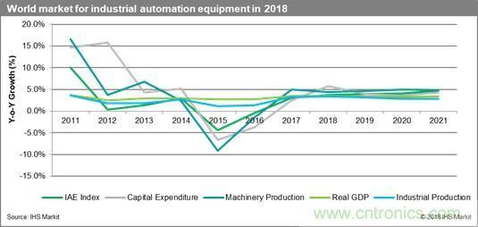 2018年全球工业自动化设备市场将达2,098亿美元