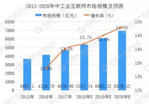 大爆发!工业互联网市值将破7000亿 BAT出击新风口