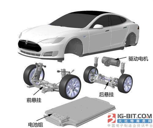 卧龙电气:北汽新能源EC系列安装公司驱动电机