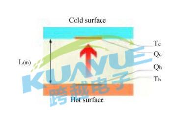电子产品导热、隔热、均热材料种类及解决方案解析