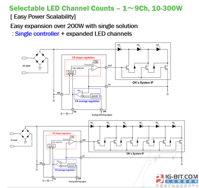 如何推动LED更易于采用?