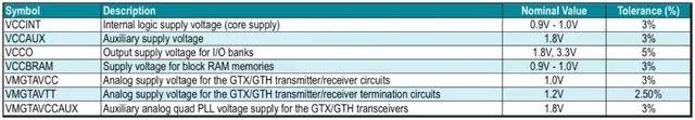 如何设计针对FPGA系统电源?