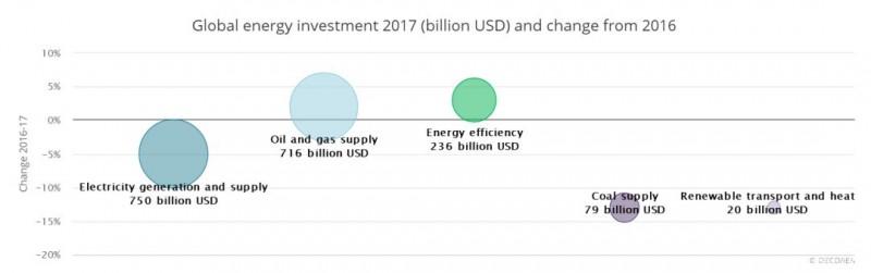 中国仍是最大能源投资地 超过全球总量五分之一