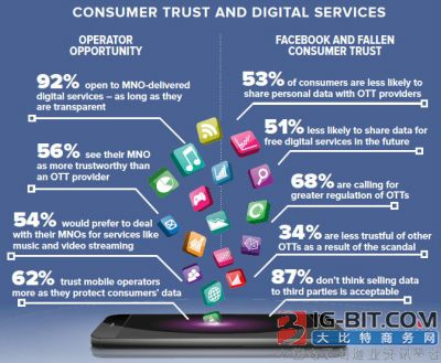 OTT信任危机 能否成为电信运营商反攻契机?