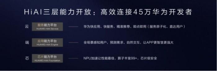 """华为""""达芬奇计划"""",AI 芯片"""