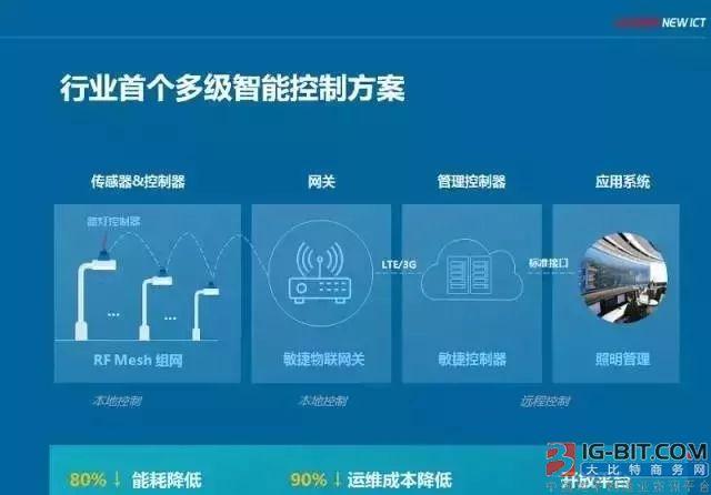 业界首个多级智能控制照明物联网解决方案