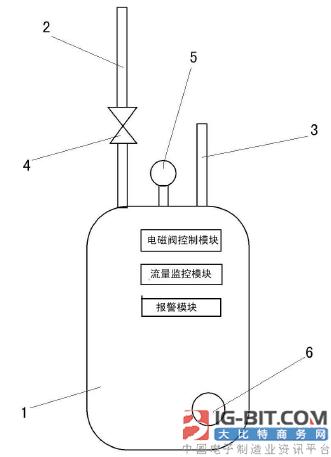 【仪表专利】一种流量监控智能燃气表