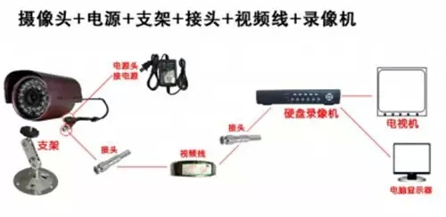 浅析如何选择监控系统中的电源和电源线?
