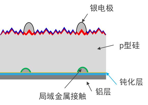 什么是perc电池?perc太阳能电池原理分析