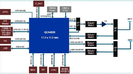 大联大诠鼎集团推出基于Qualcomm产品的SIG MESH多协议物联网平台