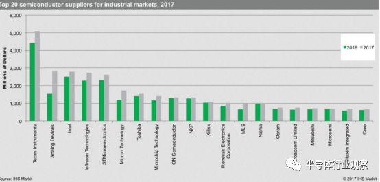 中国厂商进入工业半导体TOP 20背后