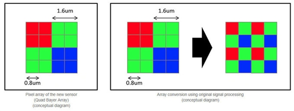 索尼发布4800万像素手机CMOS IMX586