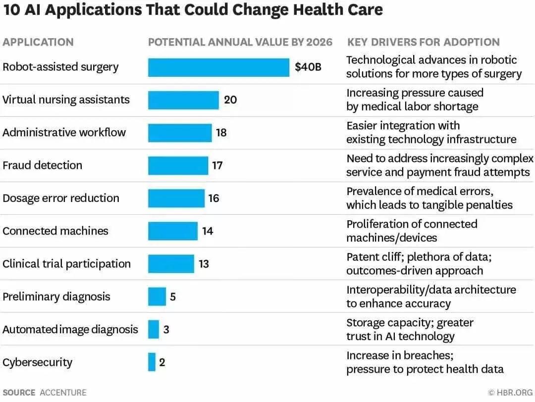 """盘点""""AI+医疗""""最具前景的十大应用"""