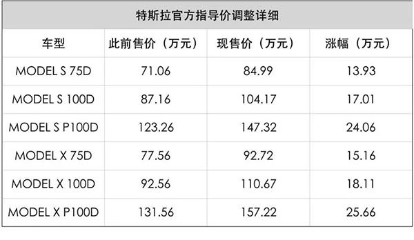 上海建厂 北京研发 特斯拉动作频频是为何故?