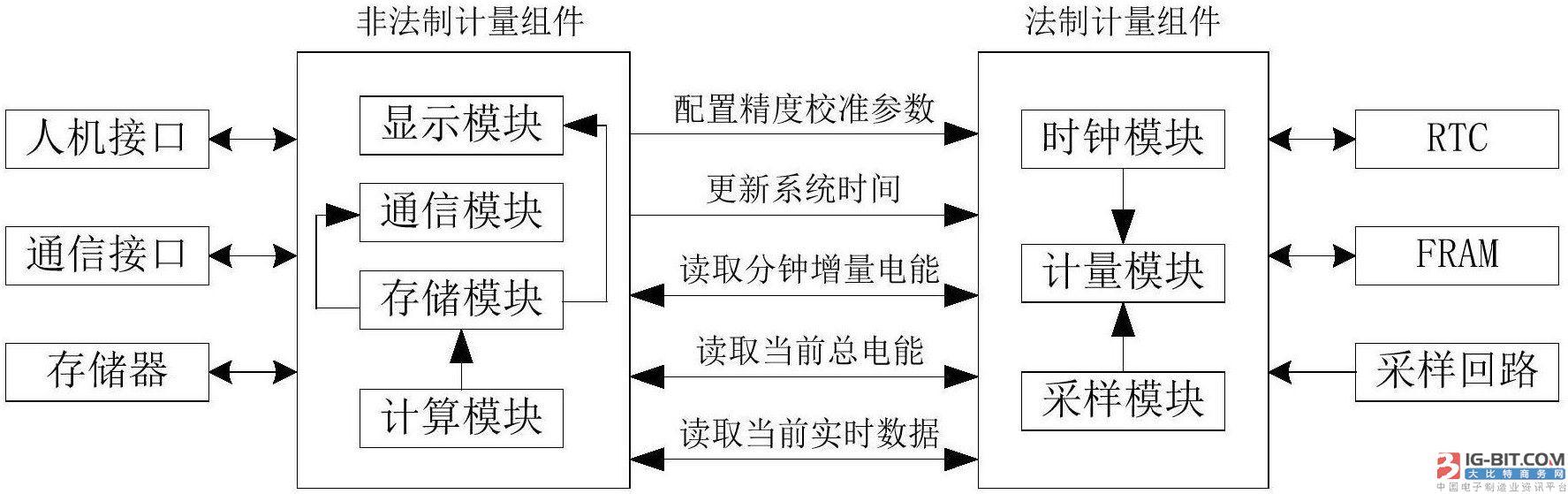 【仪表专利】满足IR46计量独立性要求电能表数据接口