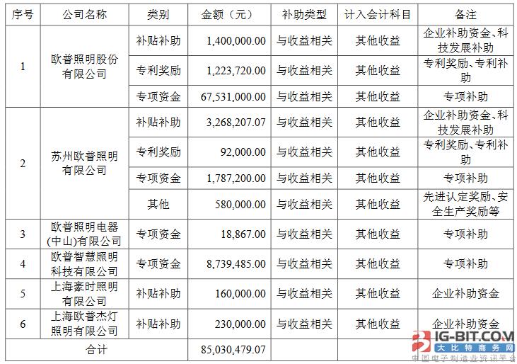 """中报预告密集披露 多家LED企业晒政府""""红包"""""""