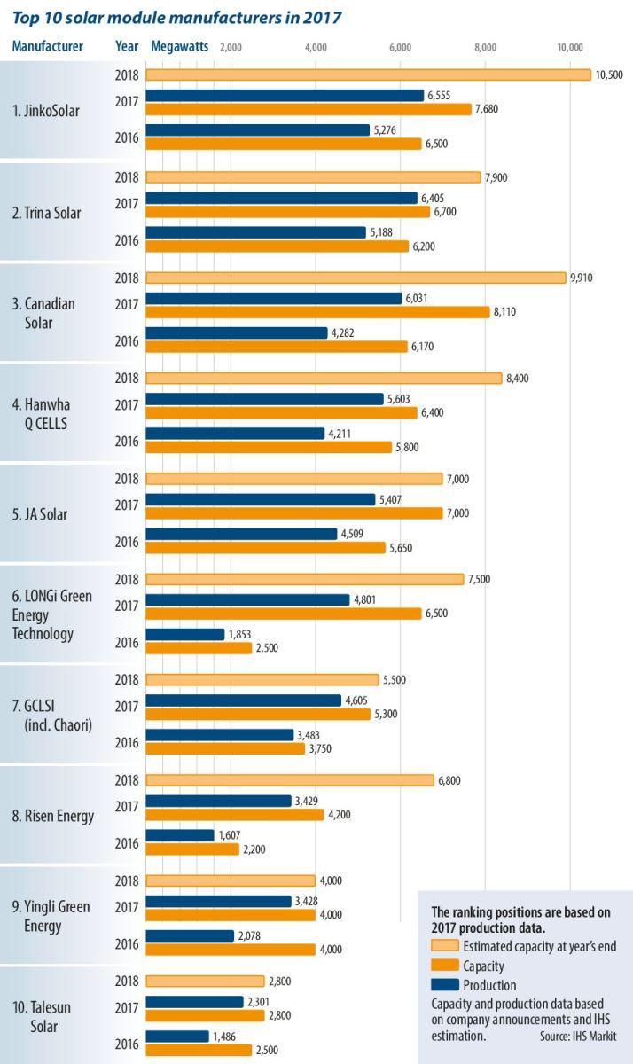 2017年全球十大晶体硅光伏组件制造商名单出炉