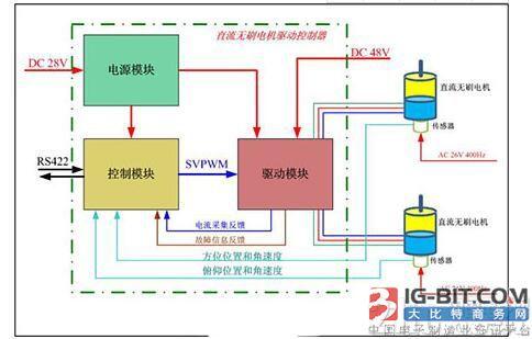 直流电机调速系统的技术原理