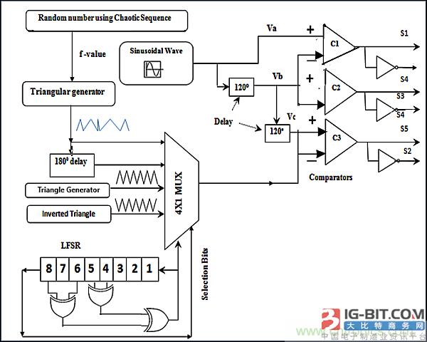 用z源逆变器驱动无传感器控制的无刷直流电机