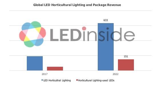 2018-2022 全球植物照明及体育馆照明CAGR大于一般通用照明
