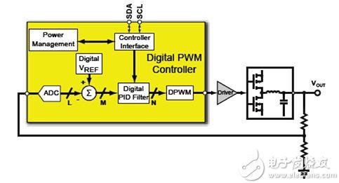 使用PMBus指令与数字电源转换器进行交互
