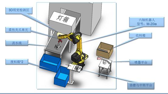 东盈讯达发布柔性抓取机器人系统 解决脆性、柔软材料抓取问题
