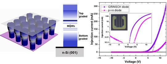 KAUST大学开发奈米AlGaN发光装置,可提升UV LED效能