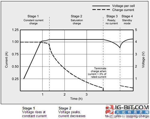 如何为单芯锂离子电池组提供精简的保护?